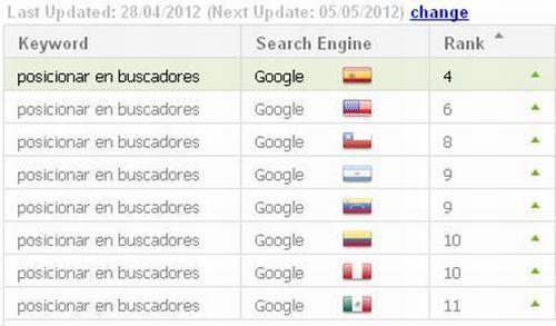 Posicionar en buscadores ranking